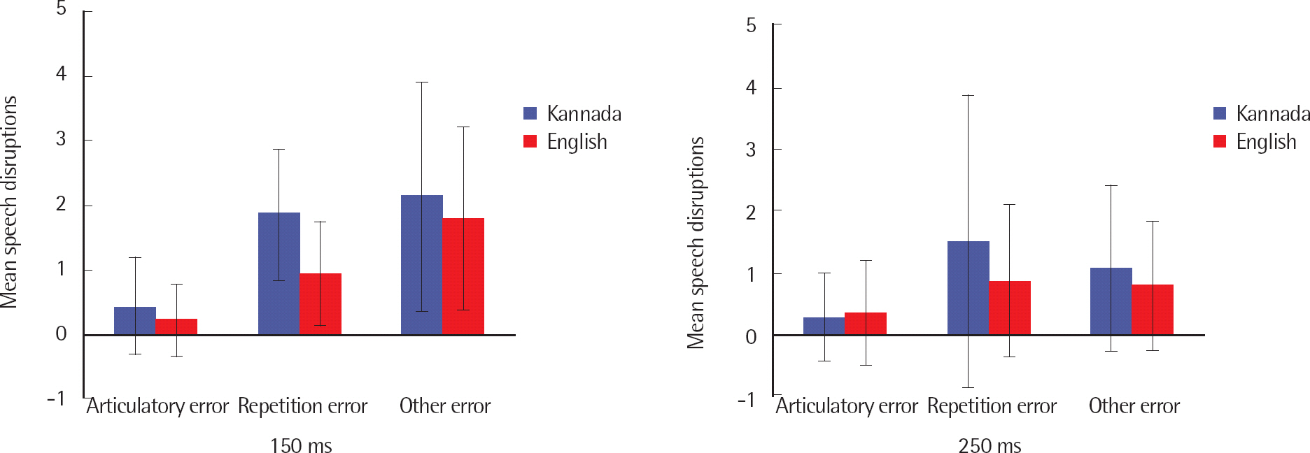 Language Familiarity Hypothesis and Delayed Auditory Feedback: A