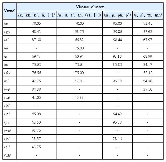 한국표준 단음절어표를 이용한 한국어 독화소 체계 분석